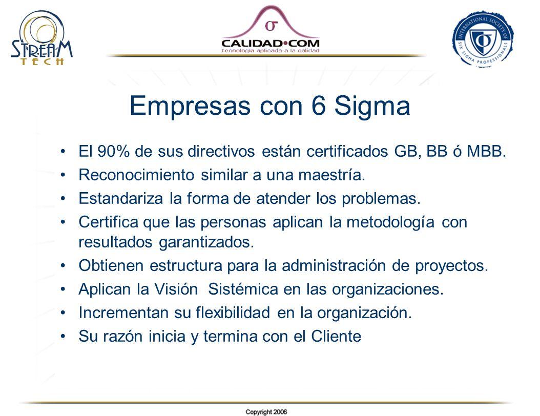 Empresas con 6 Sigma El 90% de sus directivos están certificados GB, BB ó MBB. Reconocimiento similar a una maestría. Estandariza la forma de atender
