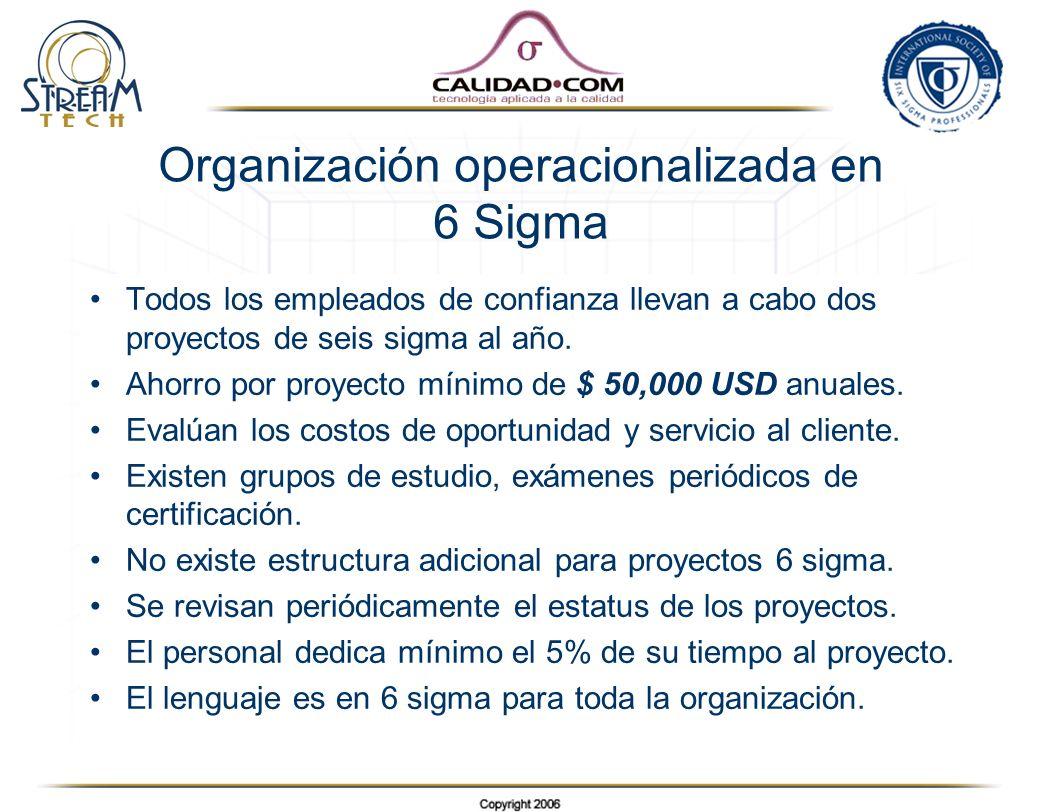 Organización operacionalizada en 6 Sigma Todos los empleados de confianza llevan a cabo dos proyectos de seis sigma al año. Ahorro por proyecto mínimo
