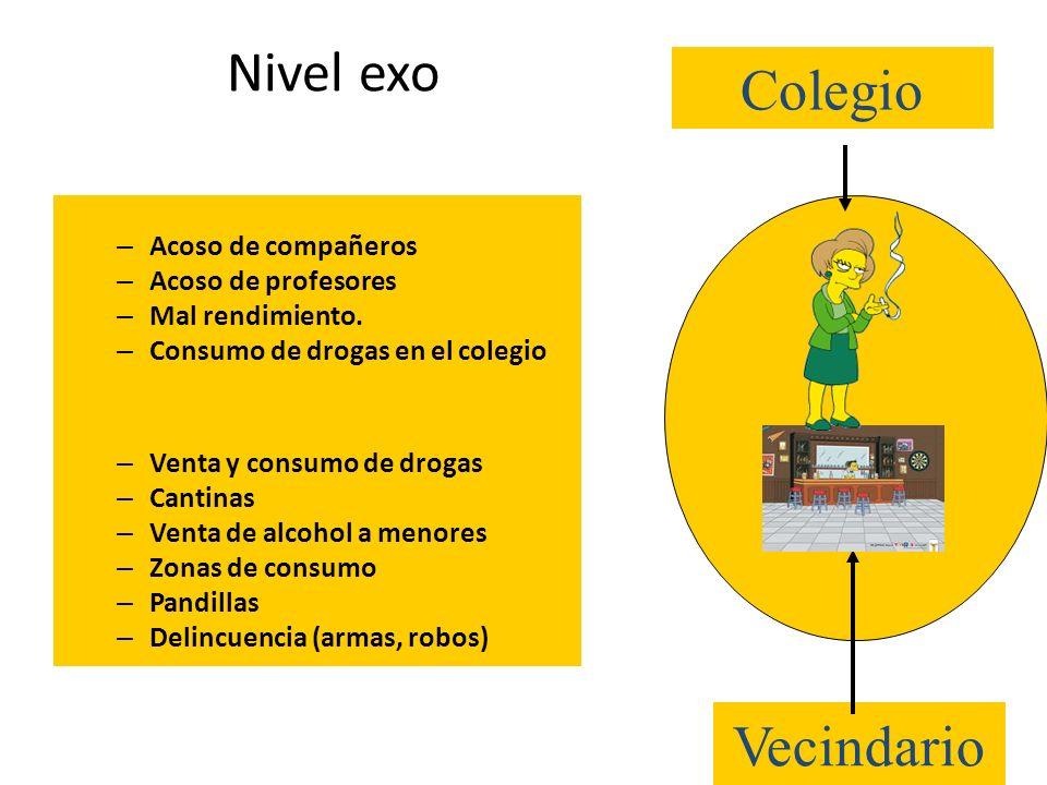Nivel exo – Acoso de compañeros – Acoso de profesores – Mal rendimiento. – Consumo de drogas en el colegio – Venta y consumo de drogas – Cantinas – Ve
