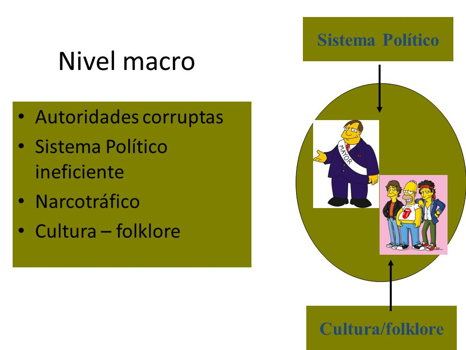 Nivel macro Autoridades corruptas Sistema Político ineficiente Narcotráfico Cultura – folklore Sistema Político Cultura/folklore