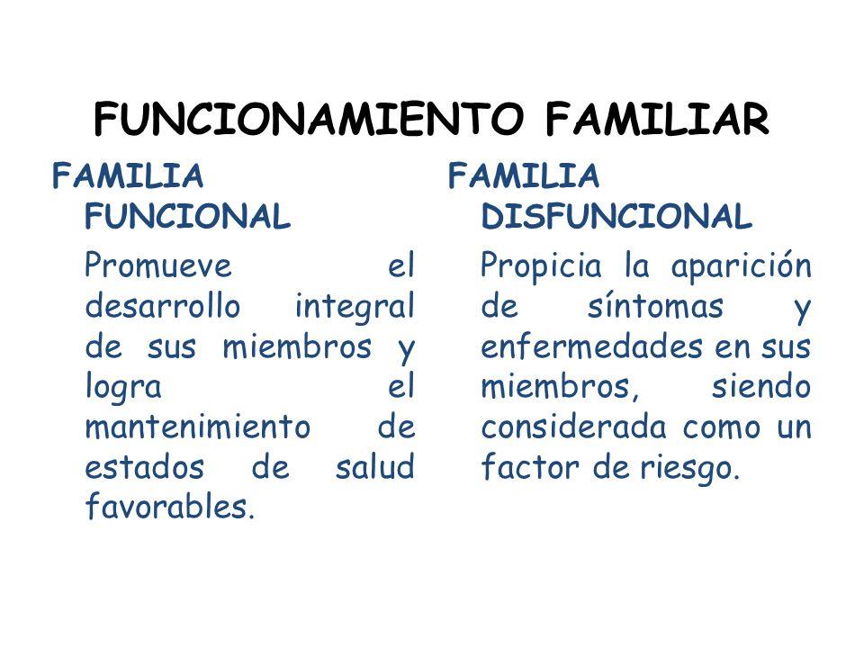 FUNCIONAMIENTO FAMILIAR FAMILIA FUNCIONAL Promueve el desarrollo integral de sus miembros y logra el mantenimiento de estados de salud favorables. FAM