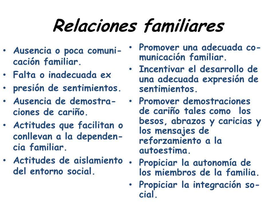 Relaciones familiares Ausencia o poca comuni- cación familiar. Falta o inadecuada ex presión de sentimientos. Ausencia de demostra- ciones de cariño.