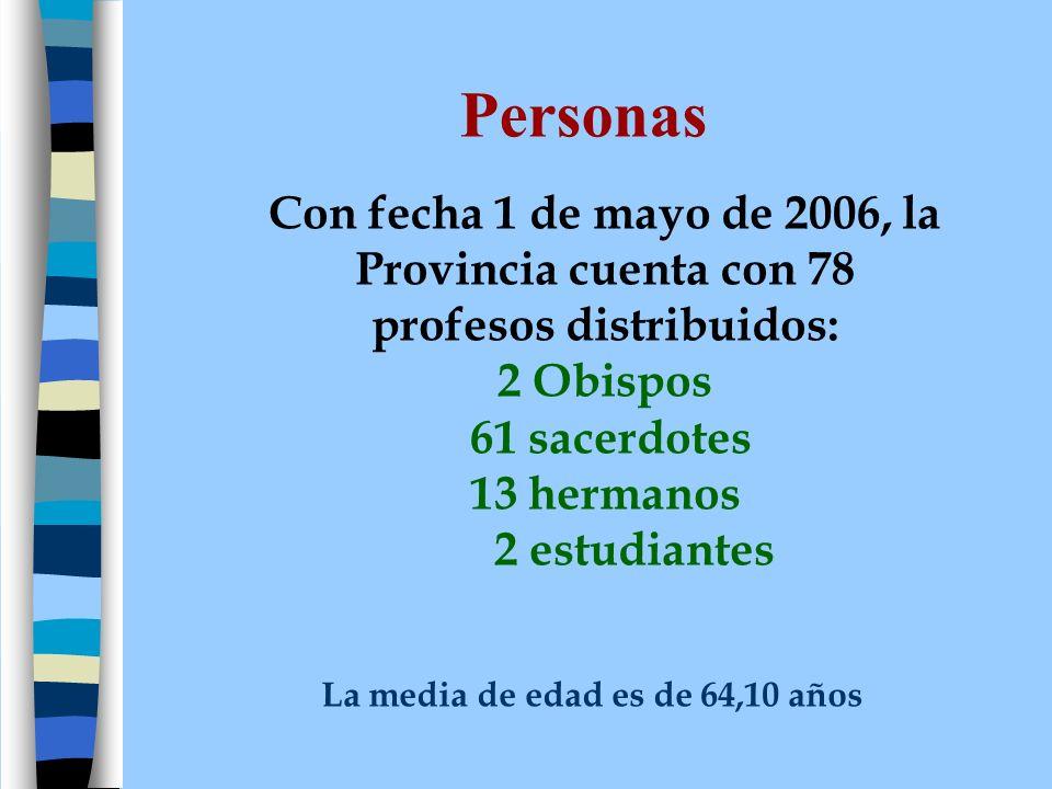 Los 78 profesos se encuentran distribuidos así: 55 en las 10 comunidades de España 9 en las 2 comunidades de Paraguay 3 en la comunidad de Zürich (Suiza) 4 en las casas de la Confederación 2 al servicio del Gobierno General 2 en casas de otro Organismo 2 obispos 1 fuera de la comunidad, con permiso de ausencia