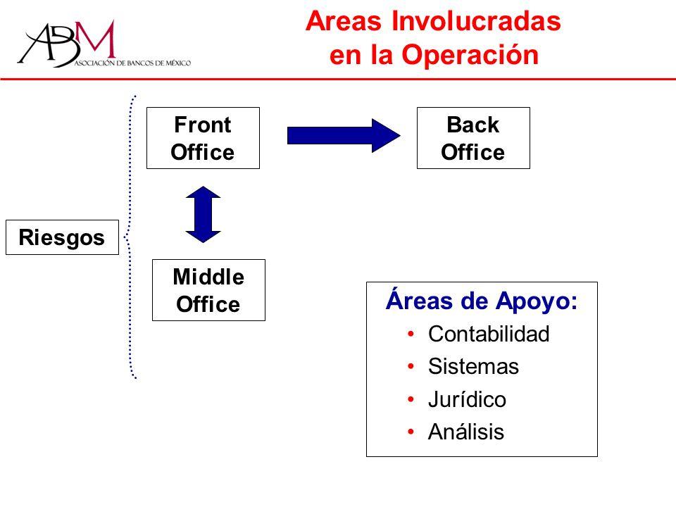 Areas Involucradas en la Operación Áreas de Apoyo: Contabilidad Sistemas Jurídico Análisis Front Office Back Office Middle Office Riesgos