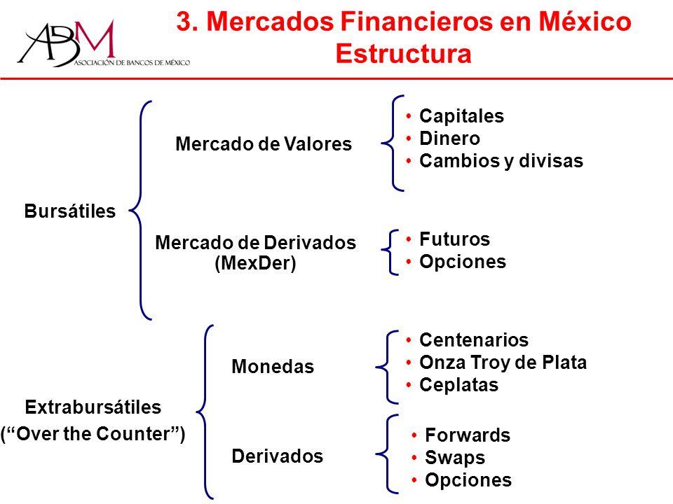 3. Mercados Financieros en México Estructura Bursátiles Extrabursátiles (Over the Counter) Mercado de Valores Mercado de Derivados (MexDer) Futuros Op