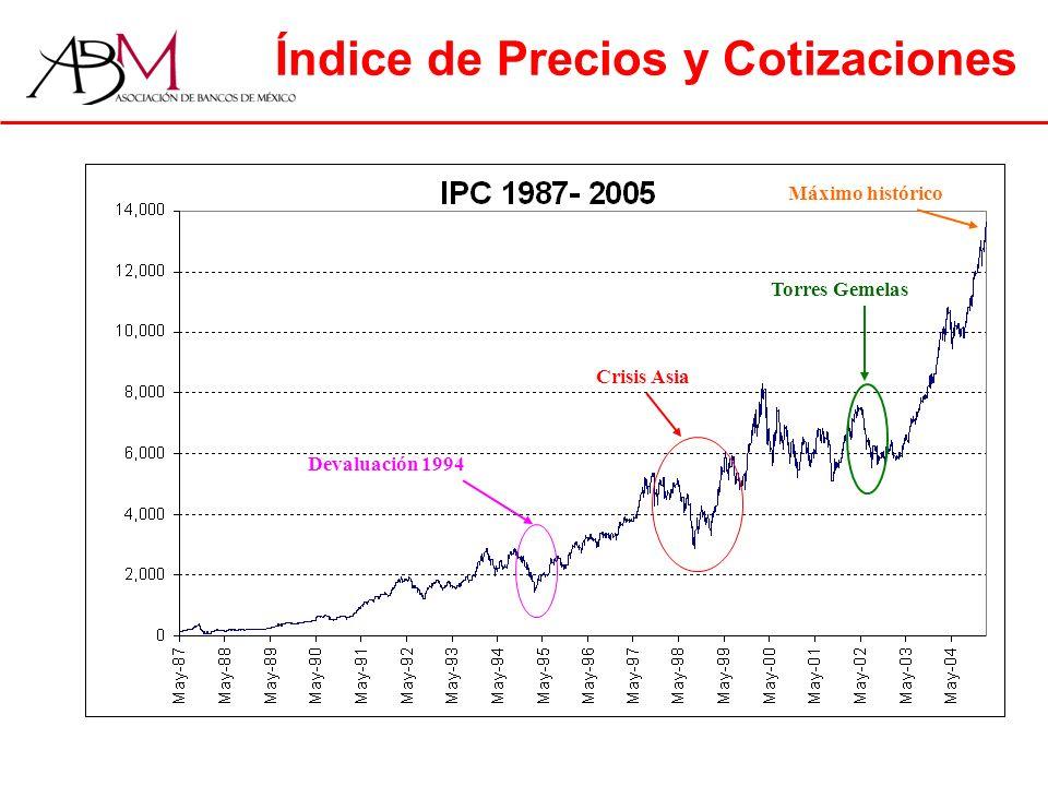Índice de Precios y Cotizaciones Devaluación 1994 Crisis Asia Torres Gemelas Máximo histórico