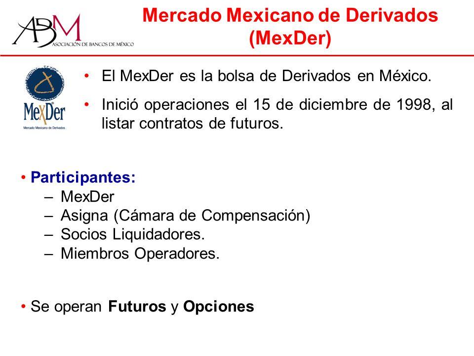 Mercado Mexicano de Derivados (MexDer) El MexDer es la bolsa de Derivados en México.
