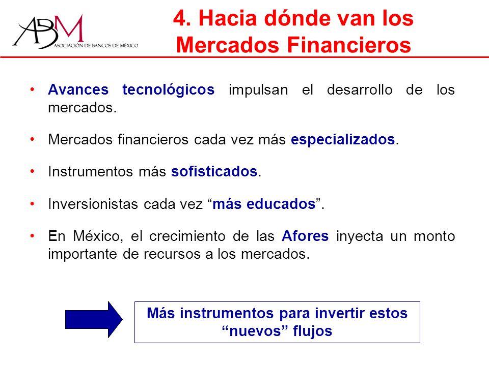 Avances tecnológicos impulsan el desarrollo de los mercados.
