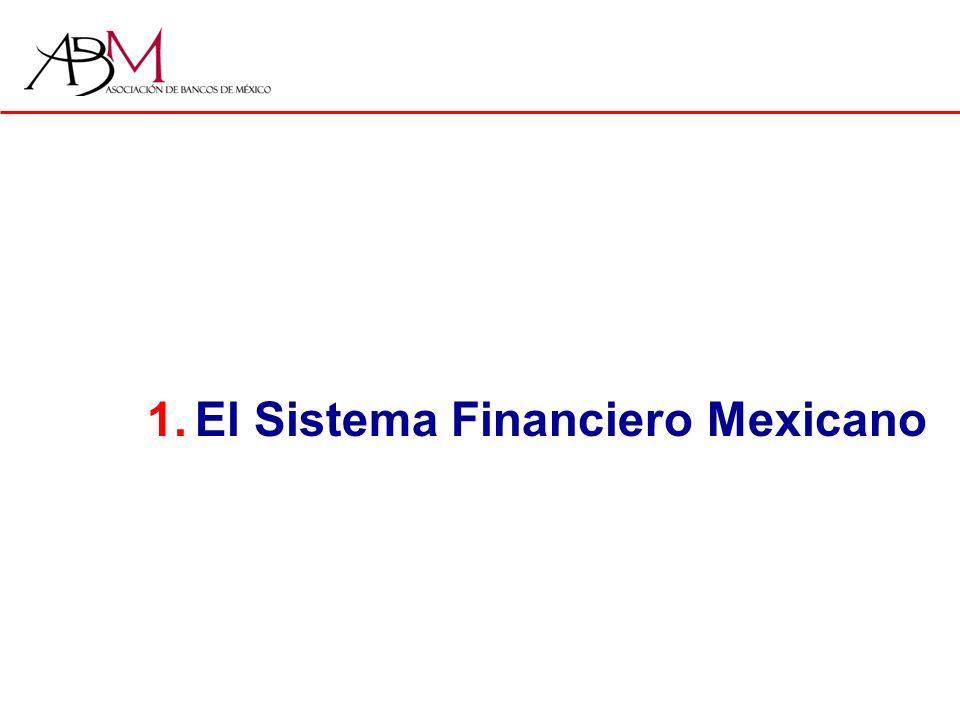 1.Estructura del Sistema Financiero Mexicano Fondos y Fideicomisos Públicos Afores Siefores Instituciones de Seguros Instituciones de Fianzas Instituciones de crédito Sofoles Banca Múltiple Banca de Desarrollo Organismos Auxiliares de crédito Sociedades de Información Crediticia Sector de Derivados Sector bursátil MexDer Controladoras de Grupos Financieros Buró de Crédito Casas de Bolsa