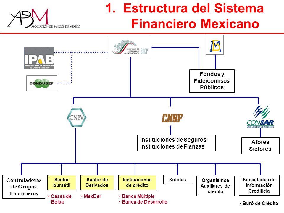 3.Mercados Financieros en México