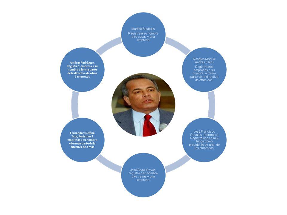 Manuel Rosales Gobernador del estado Zulia Maritza Bastidas Registra a su nombre tres casas y una empresa Rosales Manuel Andres Registra tres empresas a su nombre, y forma parte de la directiva de otras dos.
