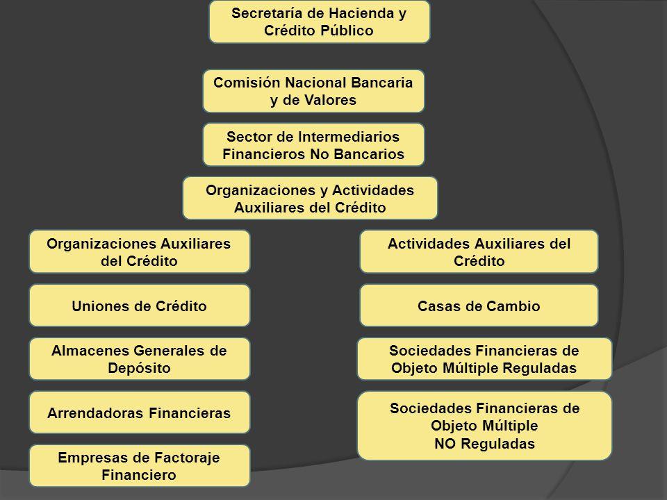 Secretaría de Hacienda y Crédito Público Comisión Nacional Bancaria y de Valores Sector de Intermediarios Financieros No Bancarios Organizaciones y Ac