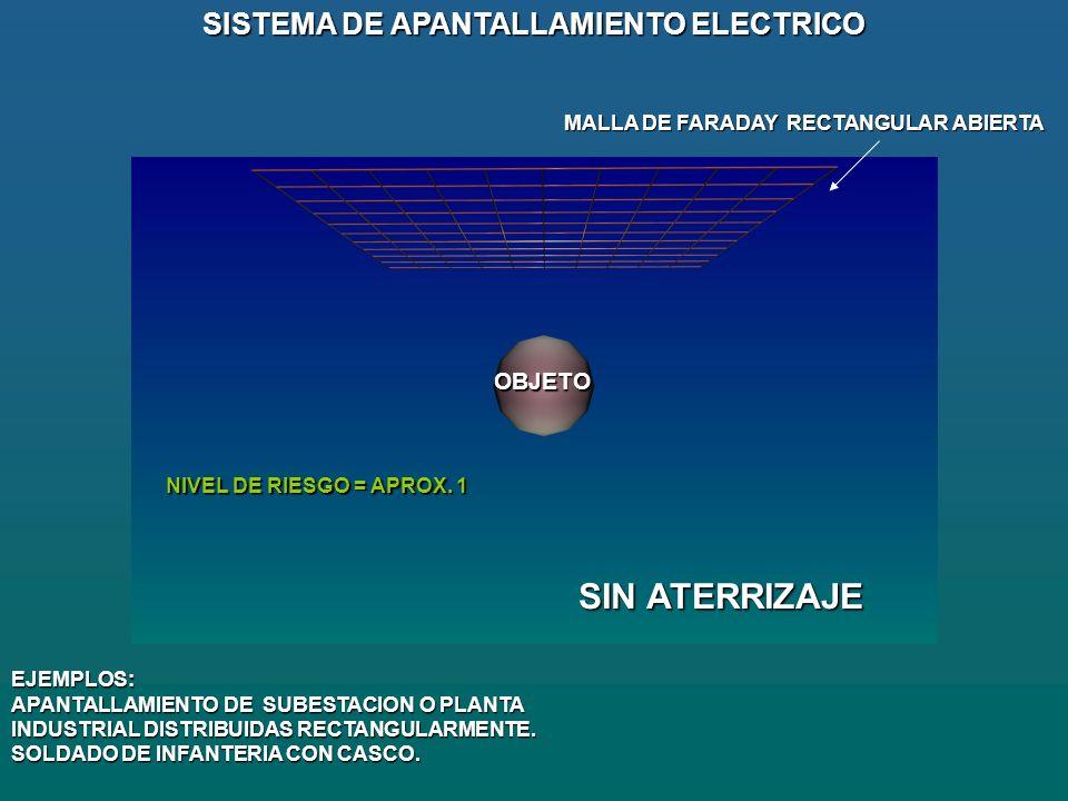 OBJETO SISTEMA DE APANTALLAMIENTO ELECTRICO MALLA DE FARADAY RECTANGULAR ABIERTA EJEMPLOS: APANTALLAMIENTO DE SUBESTACION O PLANTA INDUSTRIAL DISTRIBUIDAS RECTANGULARMENTE.