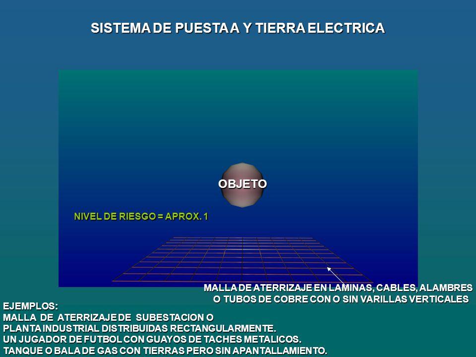 MALLA DE ATERRIZAJE EN LAMINAS, CABLES, ALAMBRES O TUBOS DE COBRE CON O SIN VARILLAS VERTICALES O TUBOS DE COBRE CON O SIN VARILLAS VERTICALES SISTEMA DE PUESTA A Y TIERRA ELECTRICA EJEMPLOS: MALLA DE ATERRIZAJE DE SUBESTACION O PLANTA INDUSTRIAL DISTRIBUIDAS RECTANGULARMENTE.