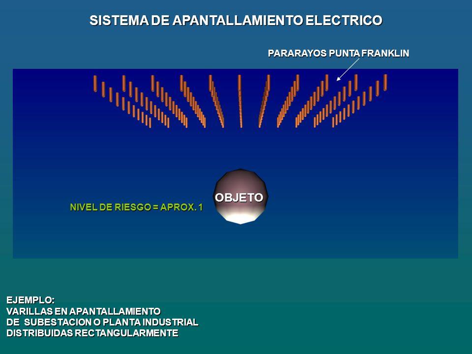 SISTEMA DE APANTALLAMIENTO ELECTRICO PARARAYOS PUNTA FRANKLIN EJEMPLO: VARILLAS EN APANTALLAMIENTO DE SUBESTACION O PLANTA INDUSTRIAL DISTRIBUIDAS RECTANGULARMENTE OBJETO NIVEL DE RIESGO = APROX.
