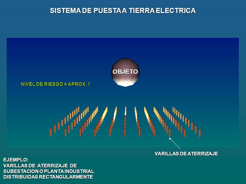 VARILLAS DE ATERRIZAJE SISTEMA DE PUESTA A TIERRA ELECTRICA EJEMPLO: VARILLAS DE ATERRIZAJE DE SUBESTACION O PLANTA INDUSTRIAL DISTRIBUIDAS RECTANGULARMENTE OBJETO NIVEL DE RIESGO = APROX.