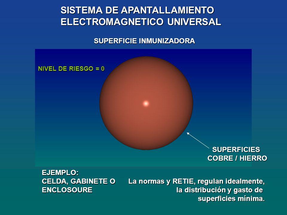 SISTEMA DE APANTALLAMIENTO ELECTROMAGNETICO UNIVERSAL SUPERFICIES COBRE / HIERRO EJEMPLO: CELDA, GABINETE O ENCLOSOURE SUPERFICIE INMUNIZADORA NIVEL DE RIESGO = 0 La normas y RETIE, regulan idealmente, la distribución y gasto de superficies mínima.