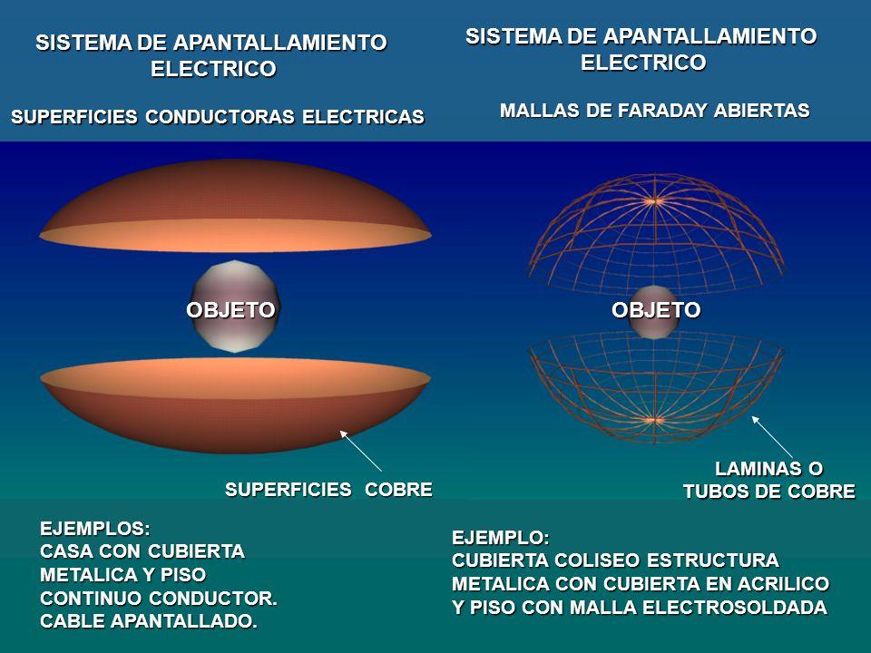 OBJETO OBJETO LAMINAS O TUBOS DE COBRE EJEMPLO: CASA CON CUBIERTA METALICA Y PISO CONTINUO CONDUCTOR SUPERFICIES COBRE SUPERFICIES CONDUCTORAS ELECTRICAS SISTEMA DE APANTALLAMIENTO ELECTRICO MALLAS DE FARADAY MAS ABIERTAS EJEMPLO: CUBIERTA COLISEO ESTRUCTURA METALICA CON CUBIERTA EN ACRILICO Y PISO CON MALLA ELECTROSOLDADA SISTEMA DE APANTALLAMIENTO ELECTRICO