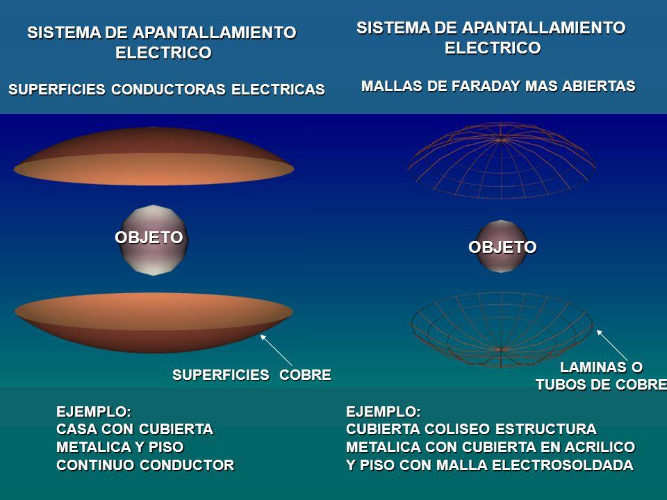 OBJETOOBJETO LAMINAS, CABLES, ALAMBRES O TUBOS DE COBRE O TUBOS DE COBRE EJEMPLOS: CASA CON CUBIERTA METALICA Y PISO CONTINUO CONDUCTOR.