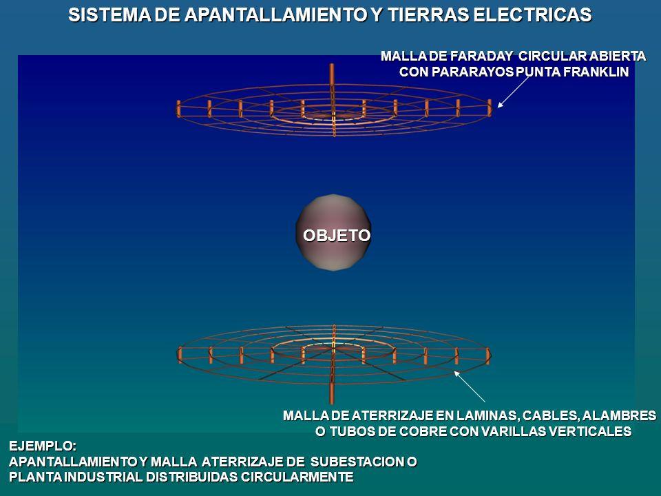MALLA DE ATERRIZAJE EN LAMINAS, CABLES, ALAMBRES O TUBOS DE COBRE CON VARILLAS VERTICALES O TUBOS DE COBRE CON VARILLAS VERTICALES SISTEMA DE APANTALLAMIENTO Y TIERRAS ELECTRICAS MALLA DE FARADAY CIRCULAR ABIERTA CON PARARAYOS PUNTA FRANKLIN EJEMPLO: APANTALLAMIENTO Y MALLA ATERRIZAJE DE SUBESTACION O PLANTA INDUSTRIAL DISTRIBUIDAS CIRCULARMENTE OBJETO