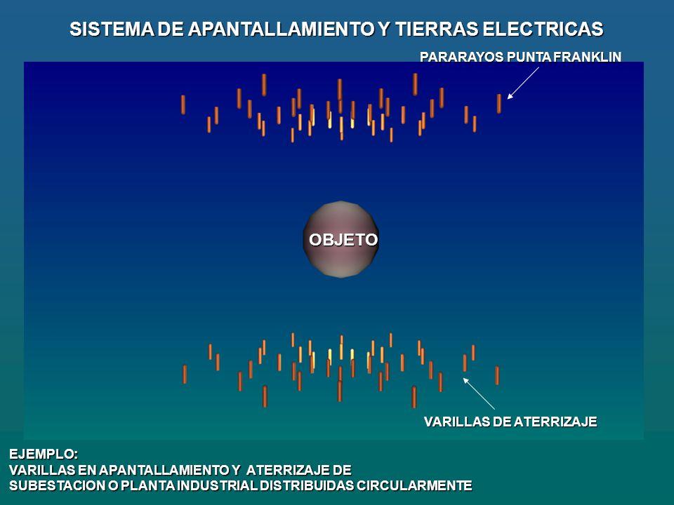 VARILLAS DE ATERRIZAJE SISTEMA DE APANTALLAMIENTO Y TIERRAS ELECTRICAS PARARAYOS PUNTA FRANKLIN OBJETO EJEMPLO: VARILLAS EN APANTALLAMIENTO Y ATERRIZAJE DE SUBESTACION O PLANTA INDUSTRIAL DISTRIBUIDAS CIRCULARMENTE