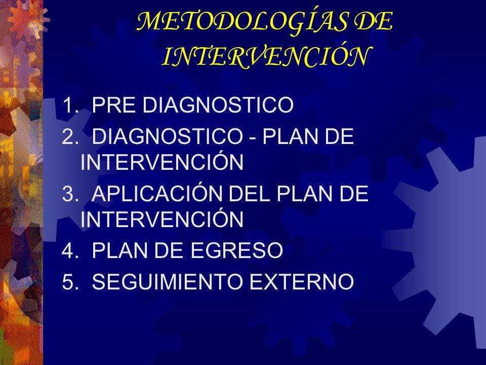 METODOLOGÍAS DE INTERVENCIÓN 1. PRE DIAGNOSTICO 2.