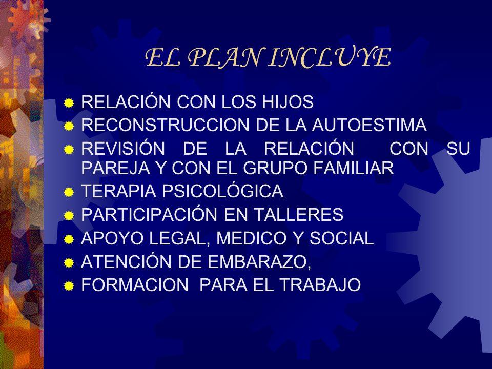 EL PLAN INCLUYE RELACIÓN CON LOS HIJOS RECONSTRUCCION DE LA AUTOESTIMA REVISIÓN DE LA RELACIÓN CON SU PAREJA Y CON EL GRUPO FAMILIAR TERAPIA PSICOLÓGICA PARTICIPACIÓN EN TALLERES APOYO LEGAL, MEDICO Y SOCIAL ATENCIÓN DE EMBARAZO, FORMACION PARA EL TRABAJO