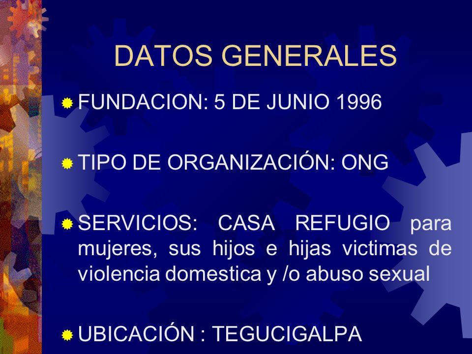 DATOS GENERALES FUNDACION: 5 DE JUNIO 1996 TIPO DE ORGANIZACIÓN: ONG SERVICIOS: CASA REFUGIO para mujeres, sus hijos e hijas victimas de violencia domestica y /o abuso sexual UBICACIÓN : TEGUCIGALPA