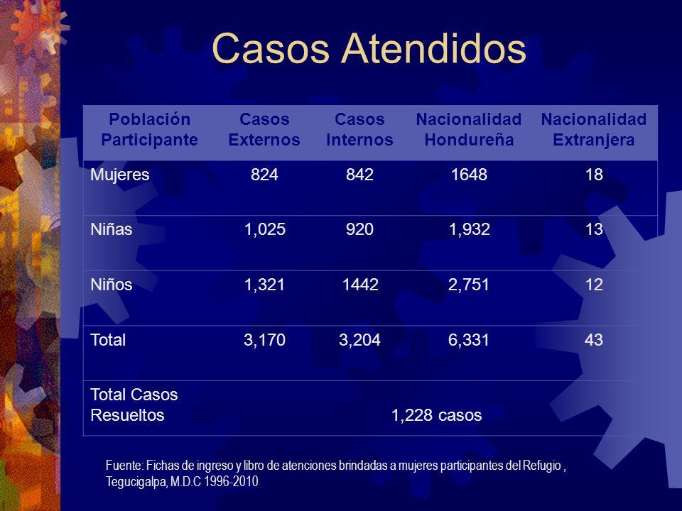 Casos Atendidos Población Participante Casos Externos Casos Internos Nacionalidad Hondureña Nacionalidad Extranjera Mujeres824842164818 Niñas1,0259201,93213 Niños1,32114422,75112 Total3,1703,2046,33143 Total Casos Resueltos1,228 casos Fuente: Fichas de ingreso y libro de atenciones brindadas a mujeres participantes del Refugio, Tegucigalpa, M.D.C 1996-2010