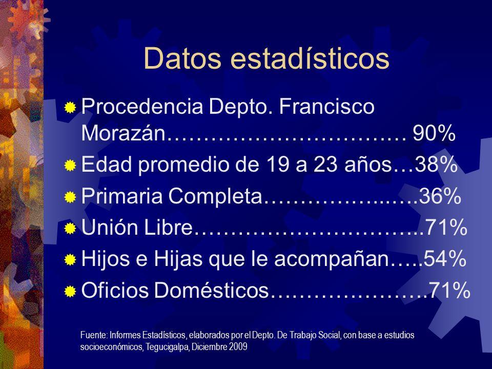 Datos estadísticos Procedencia Depto.