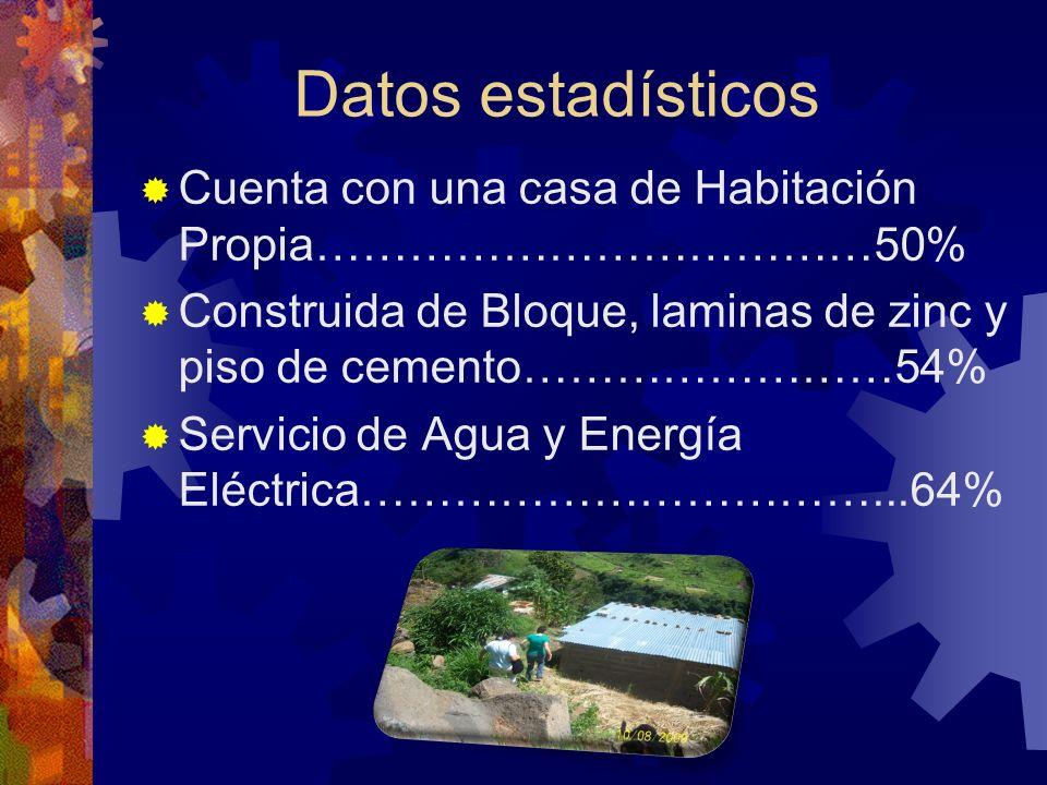 Cuenta con una casa de Habitación Propia………………………………50% Construida de Bloque, laminas de zinc y piso de cemento……………………54% Servicio de Agua y Energía Eléctrica……………………………...64% Datos estadísticos