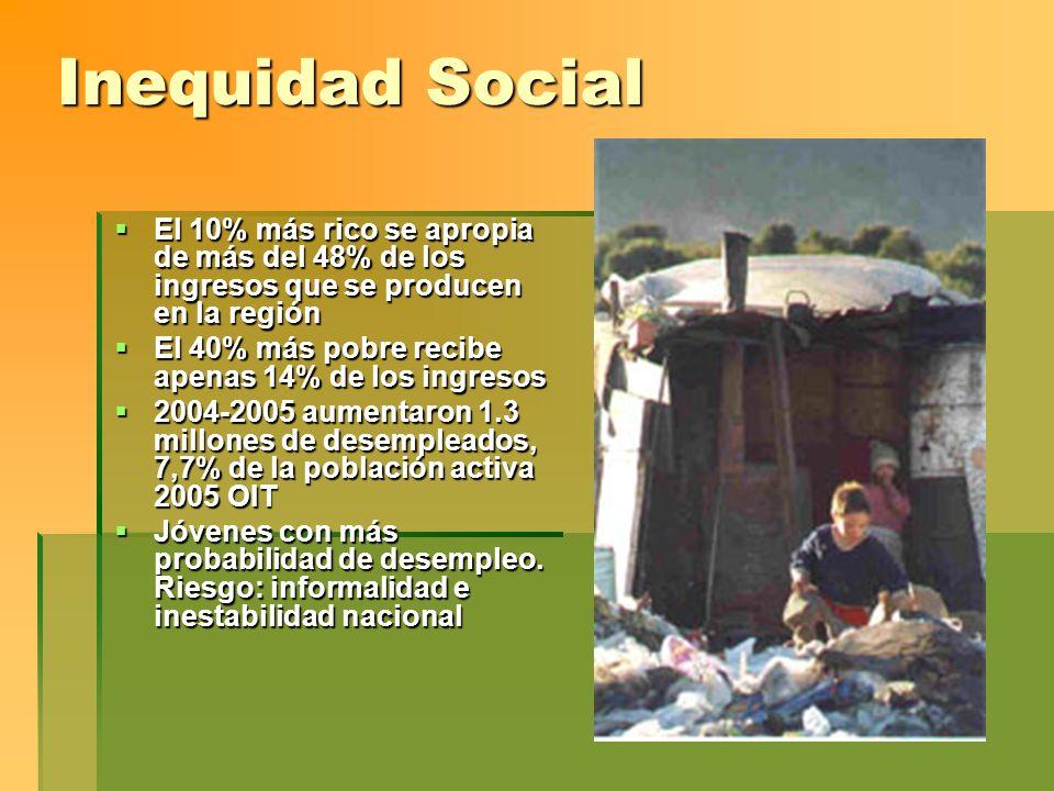 Inequidad Social El 10% más rico se apropia de más del 48% de los ingresos que se producen en la región El 10% más rico se apropia de más del 48% de l
