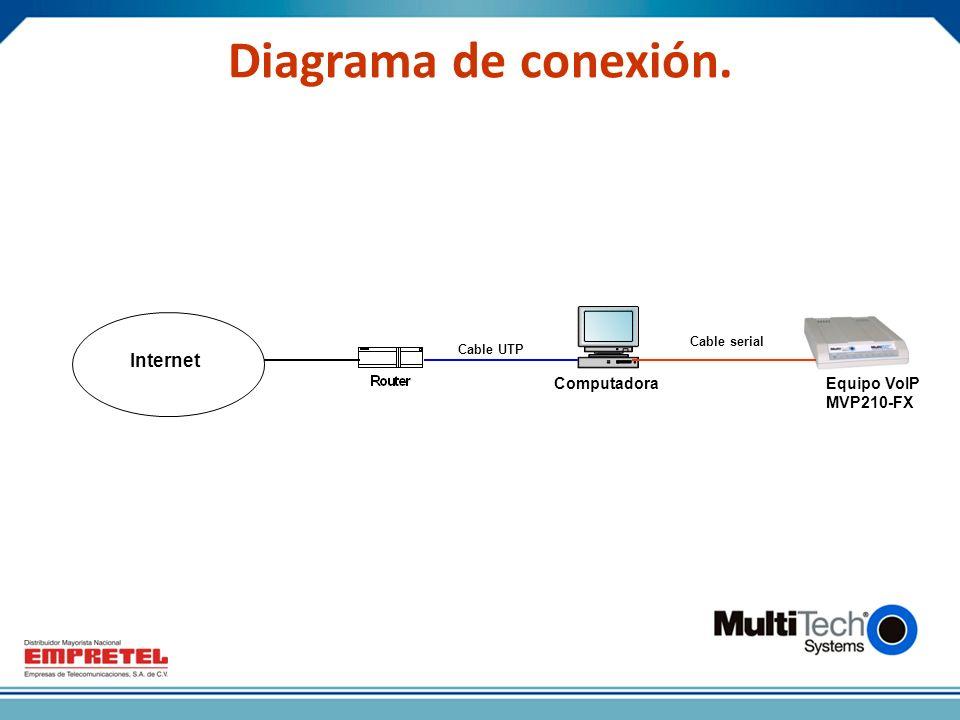 ComputadoraEquipo VoIP MVP210-FX Cable serial Cable UTP Diagrama de conexión. Internet