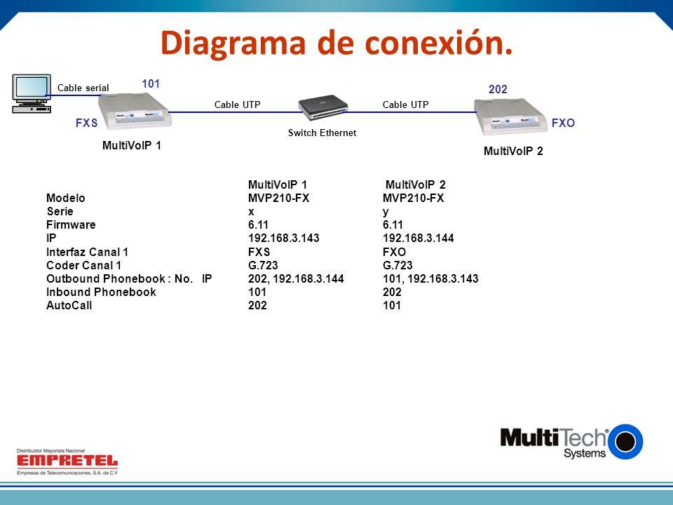 MultiVoIP 2 Diagrama de conexión.