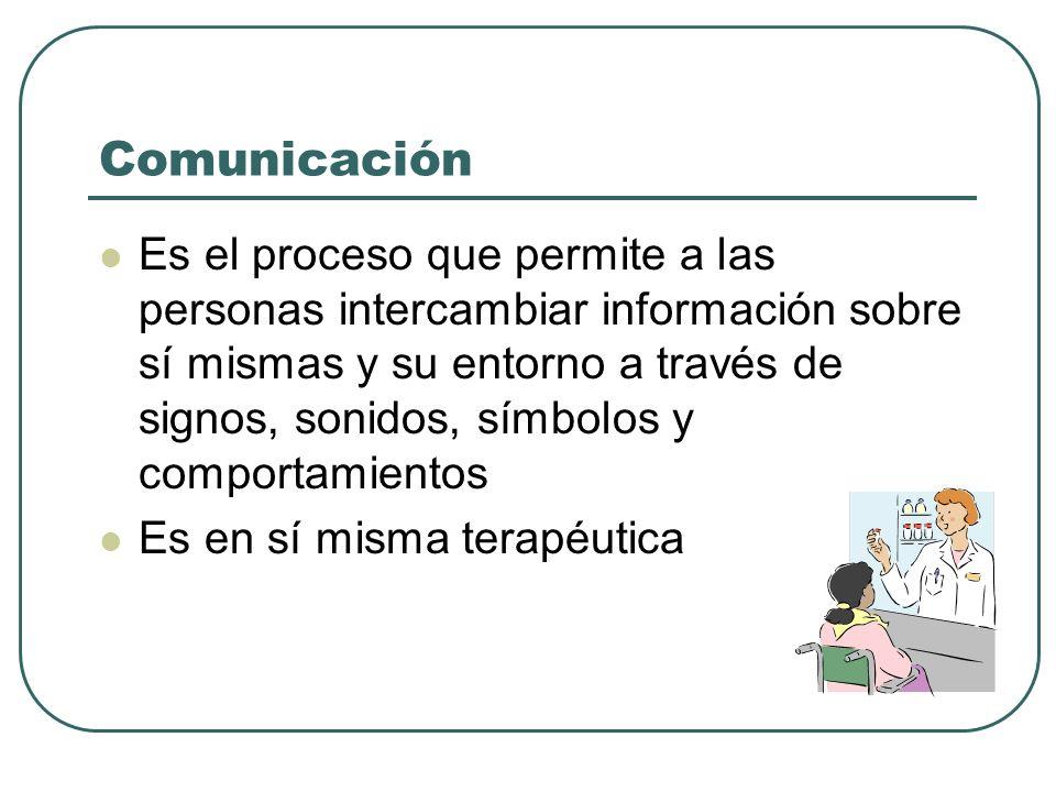 Comunicación Es el proceso que permite a las personas intercambiar información sobre sí mismas y su entorno a través de signos, sonidos, símbolos y co