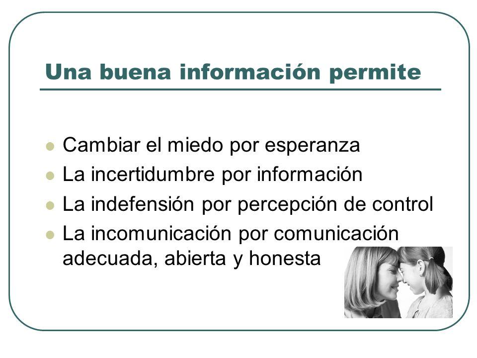 Una buena información permite Cambiar el miedo por esperanza La incertidumbre por información La indefensión por percepción de control La incomunicaci