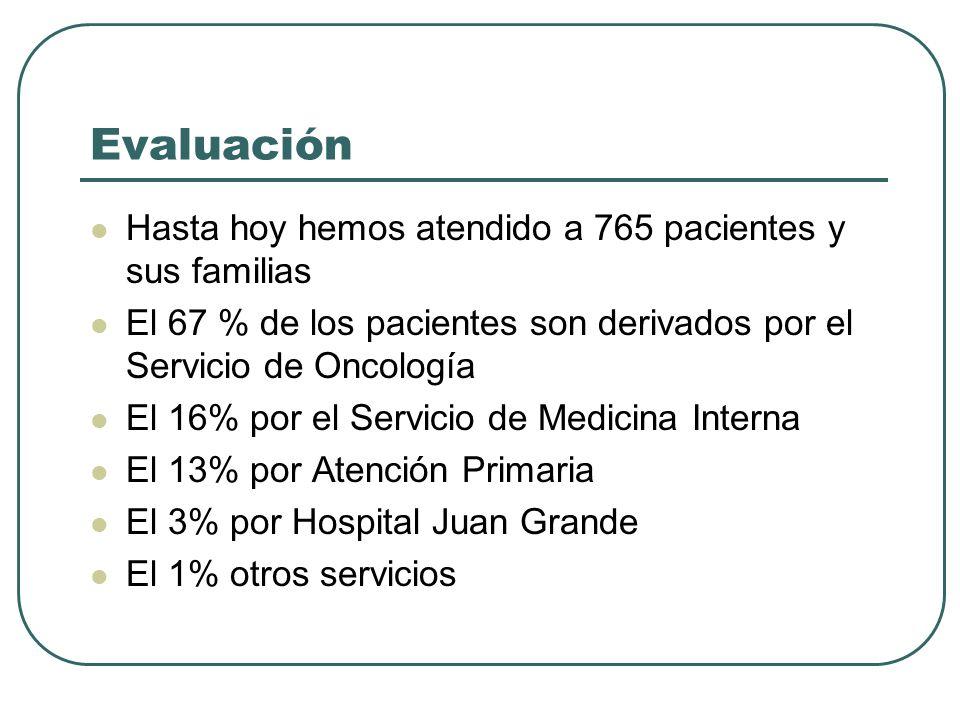 Evaluación Hasta hoy hemos atendido a 765 pacientes y sus familias El 67 % de los pacientes son derivados por el Servicio de Oncología El 16% por el S