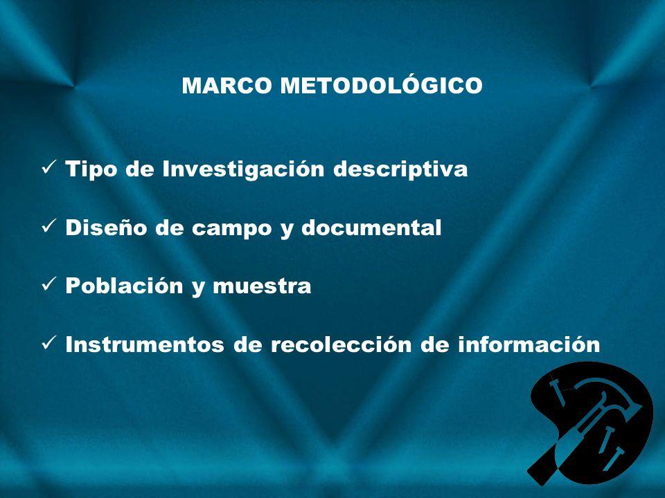 MARCO METODOLÓGICO Tipo de Investigación descriptiva Diseño de campo y documental Población y muestra Instrumentos de recolección de información