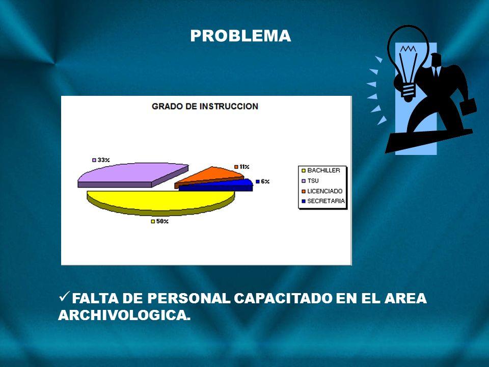 FALTA DE PERSONAL CAPACITADO EN EL AREA ARCHIVOLOGICA. PROBLEMA