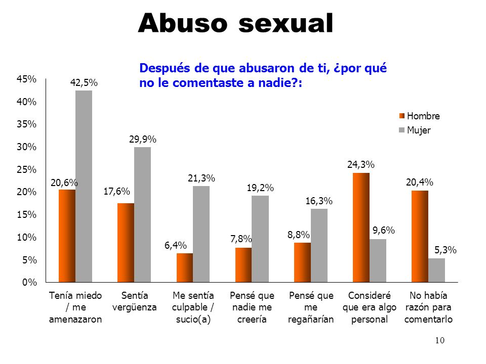 10 Abuso sexual