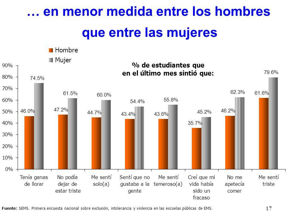 17 Fuente: SEMS. Primera encuesta nacional sobre exclusión, intolerancia y violencia en las escuelas públicas de EMS. % de estudiantes que en el últim