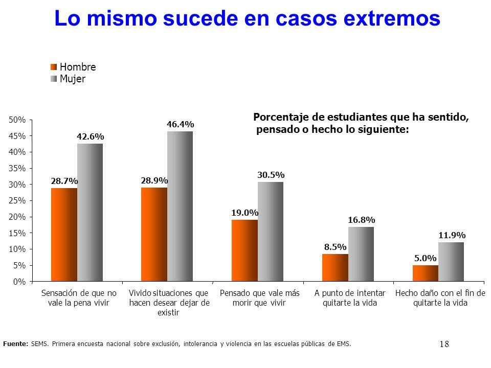 18 Fuente: SEMS. Primera encuesta nacional sobre exclusión, intolerancia y violencia en las escuelas públicas de EMS. Lo mismo sucede en casos extremo
