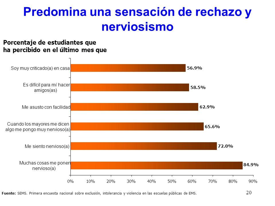 20 Fuente: SEMS. Primera encuesta nacional sobre exclusión, intolerancia y violencia en las escuelas públicas de EMS. Porcentaje de estudiantes que ha