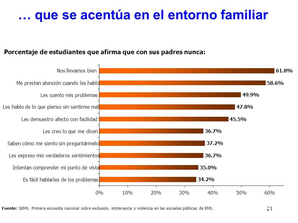 21 Fuente: SEMS. Primera encuesta nacional sobre exclusión, intolerancia y violencia en las escuelas públicas de EMS. Porcentaje de estudiantes que af