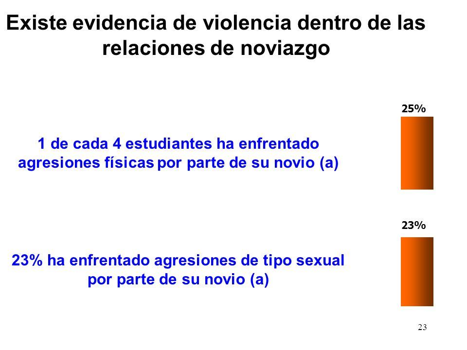 23 25% 1 de cada 4 estudiantes ha enfrentado agresiones físicas por parte de su novio (a) 23% 23% ha enfrentado agresiones de tipo sexual por parte de