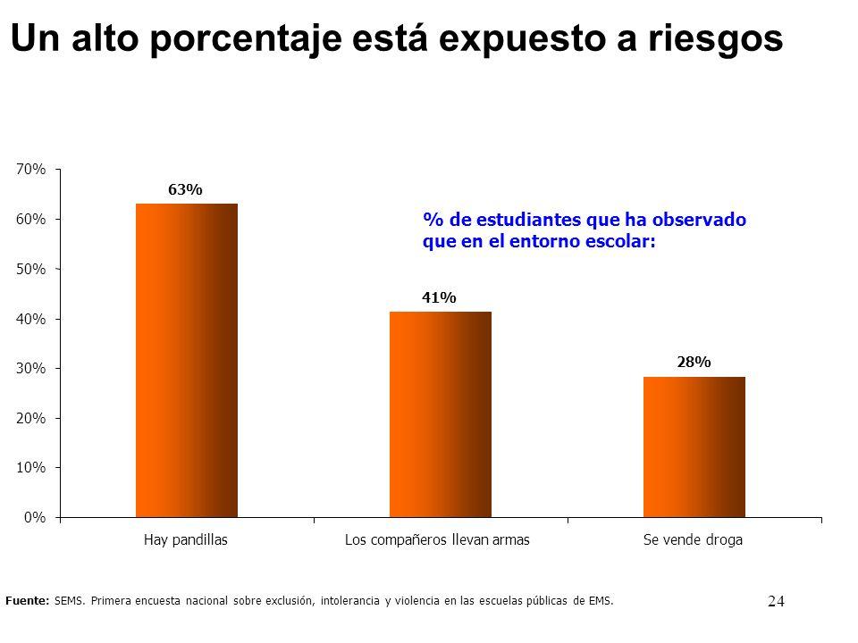 24 Fuente: SEMS. Primera encuesta nacional sobre exclusión, intolerancia y violencia en las escuelas públicas de EMS. % de estudiantes que ha observad
