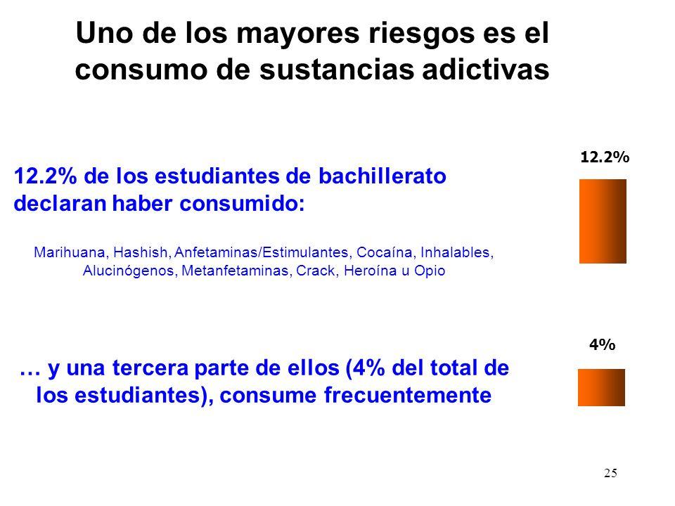 25 12.2% 12.2% de los estudiantes de bachillerato declaran haber consumido: Marihuana, Hashish, Anfetaminas/Estimulantes, Cocaína, Inhalables, Alucinó