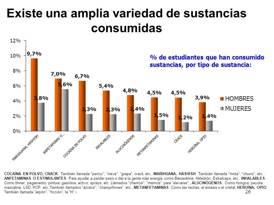 26 % de estudiantes que han consumido sustancias, por tipo de sustancia: Existe una amplia variedad de sustancias consumidas COCAÍNA EN POLVO, CRACK: