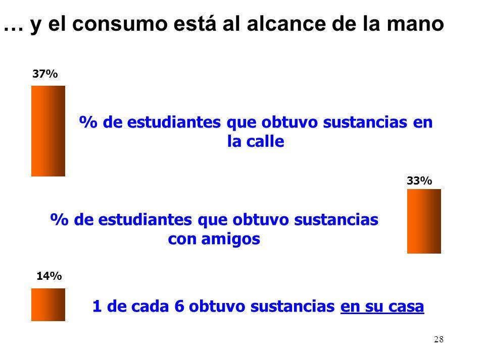 28 37% % de estudiantes que obtuvo sustancias en la calle 33% % de estudiantes que obtuvo sustancias con amigos 14% 1 de cada 6 obtuvo sustancias en s