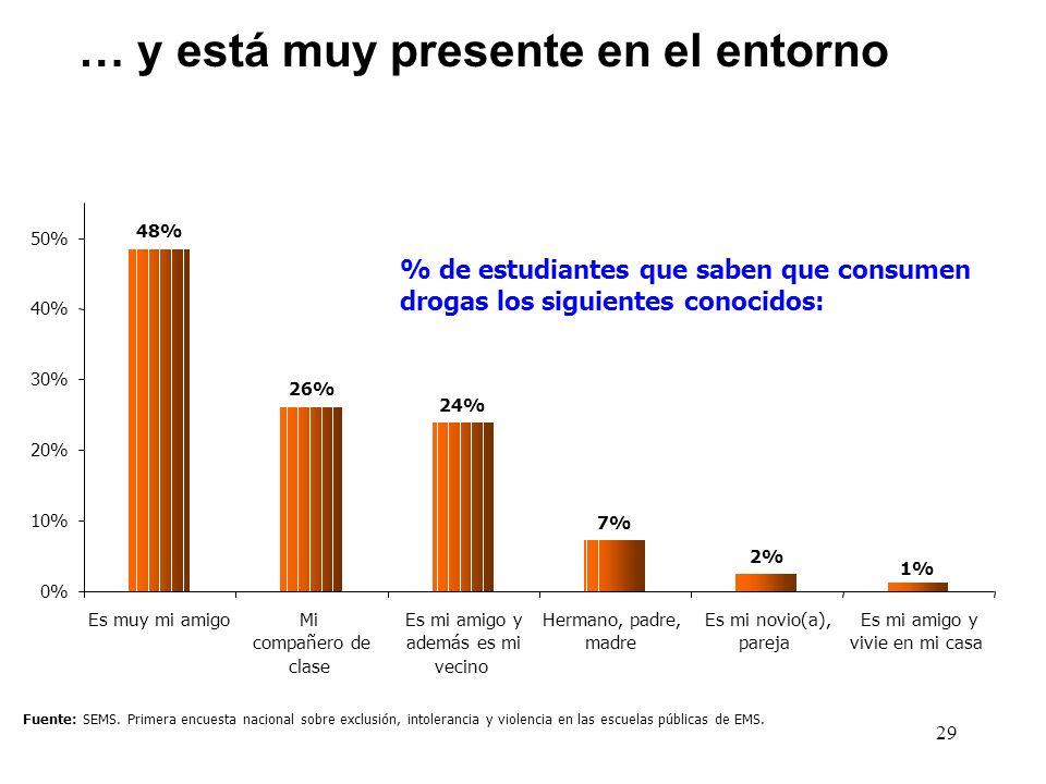 29 Fuente: SEMS. Primera encuesta nacional sobre exclusión, intolerancia y violencia en las escuelas públicas de EMS. % de estudiantes que saben que c